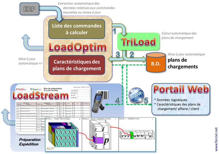 InterLoad syst