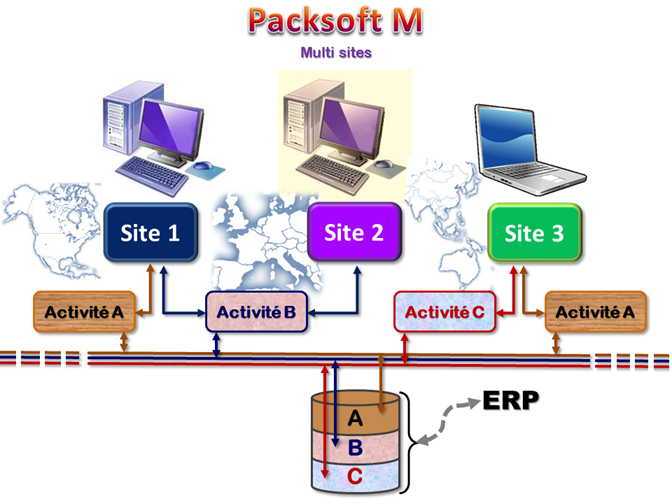 PacksoftM sites